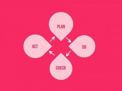ACT PLAN DO CHART