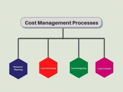 construction Cost Management steps