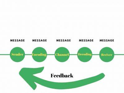 Communication Process chart